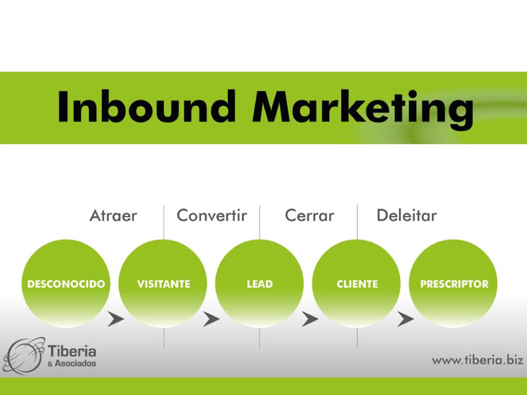 ¿Qué es el Inbound Marketing y como podriamos implementarlo para tu negocio?